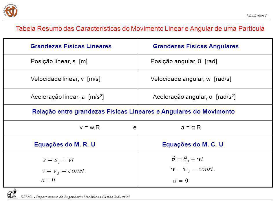 Aceleração linear, a [m/s2] Aceleração angular, α [rad/s2]